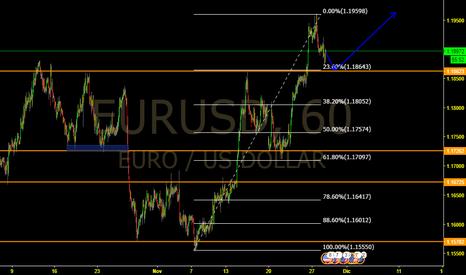 EURUSD: seguira subiendo