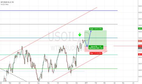 USOIL: XTIUSD/US OIL
