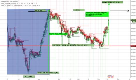 IOTUSD: IOTA - Nova onda de recuperação impulsionada pelo fim do BTC2x