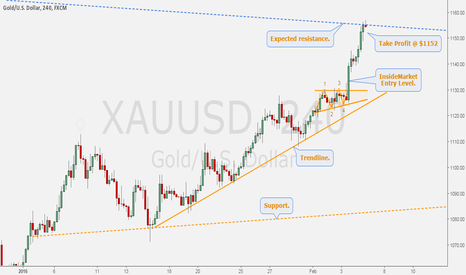 XAUUSD: GOLD/DOLLAR - Trend continuation trade from $1133 to $1152