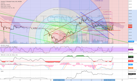 LTCCNY: Here's the real pump & dump coin