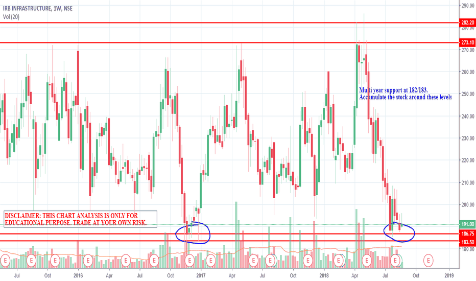 IRB: IRB INFRA AT MULTI YEAR SUPPORT