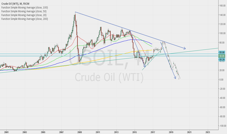 USOIL: If this happens there will be price of oil. THE END OF OIL