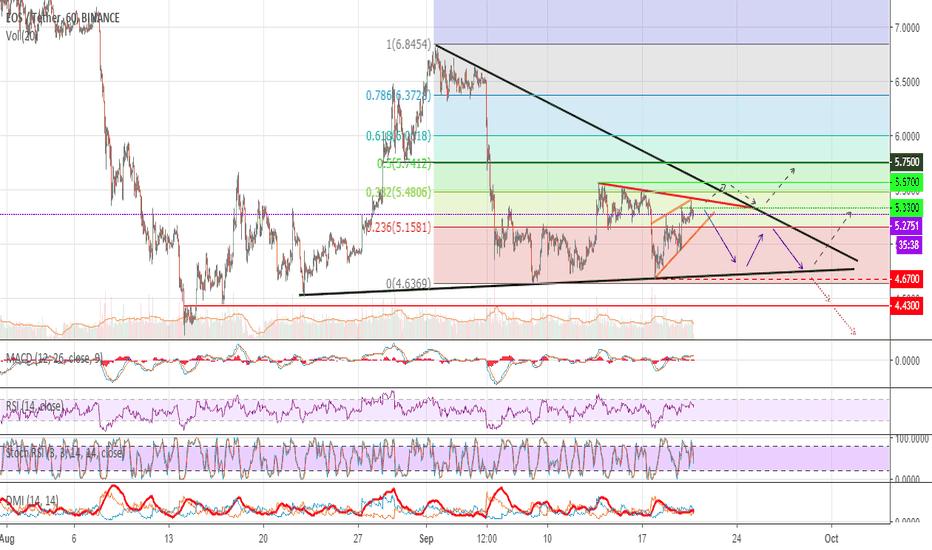 EOSUSDT: #EOS moving in triangle