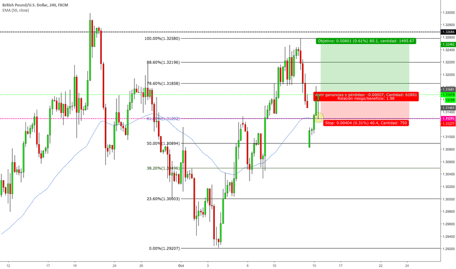 GBPUSD: GBPUSD BUY BY MARKET