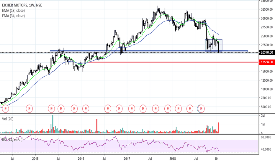 EICHERMOT: Blue chip company at good support... SL red line.