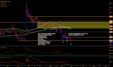 CANBK: CANARA BANK SWING TRADE!!