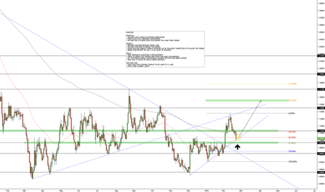 EURUSD: EUR/USD - POTENTIAL LONG SETUP
