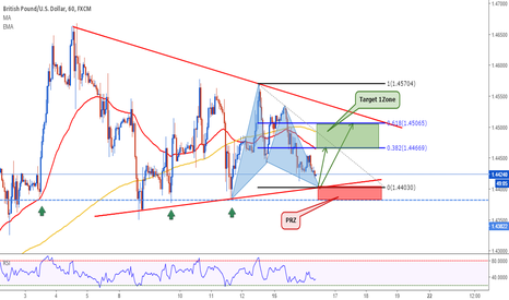 GBPUSD: GBPUSD: Bullish Gartley in Triangle