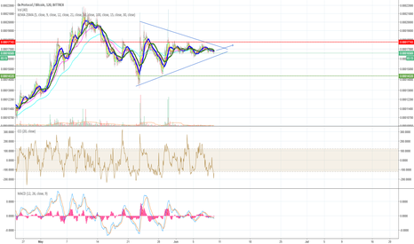 ZRXBTC: Symmetric Triangle Breakout