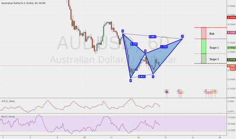 AUDUSD: AUD/USD 1HR Potential Bearish Bat @ 0.7528