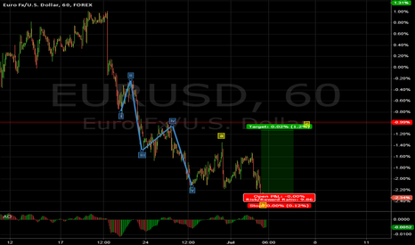 EURUSD: high risk to take c