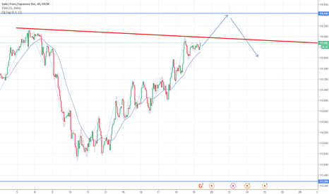 CHFJPY: CHF/JPY  ampio canale laterale