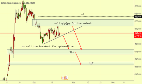 GBPJPY: gbpjpy looking for the sell chance