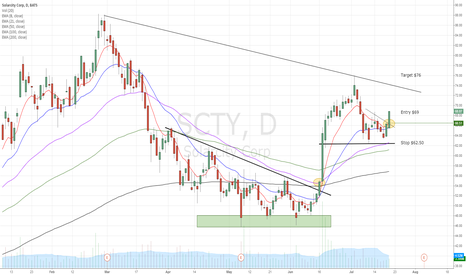 SCTY: SCTY looks ready for move higher