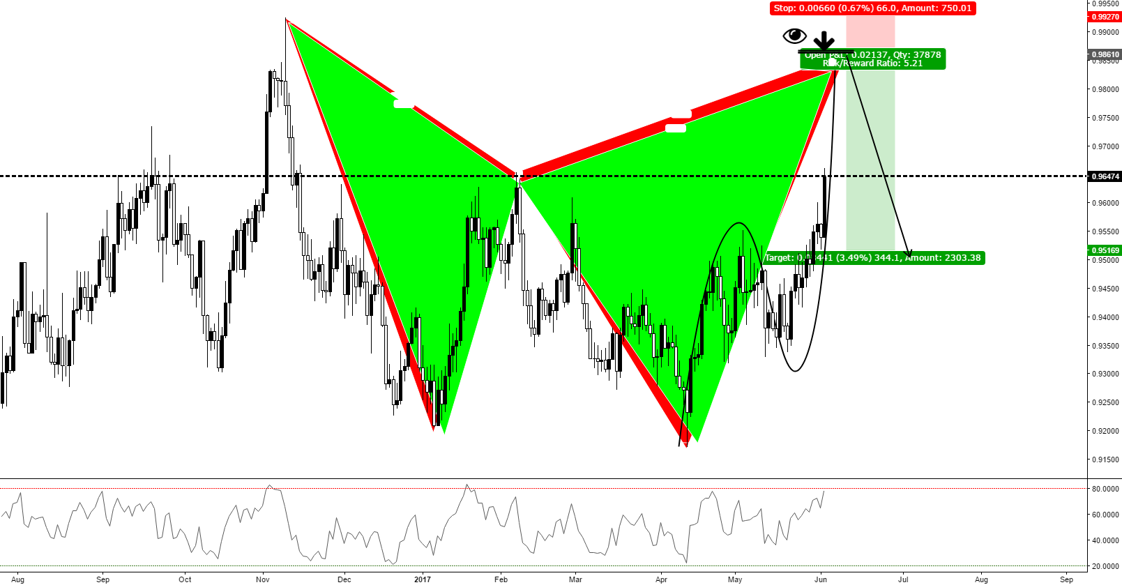 NZD / CAD (1D) Bearish Cypher