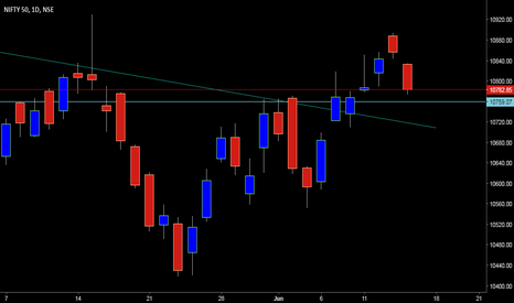 NIFTY: Nifty Should hold 10750
