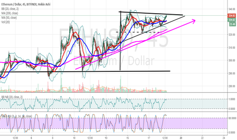ETHUSD: ETHUSD working to the end of a flag