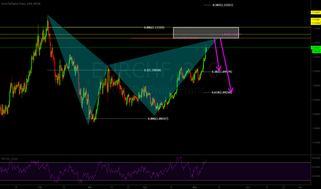 EURCHF: Bat Bearish