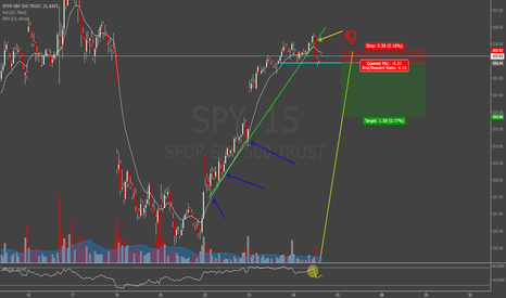 SPY: Market Exhaustion