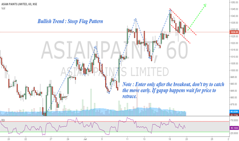 ASIANPAINT: Asian Paints : Bullish Flag - Breakout Ready !