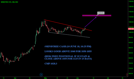 MINDTREE: #MINDTREE CASH : LOOKS GOOD ABOVE 1040