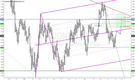 AUDNZD: AUDNZD In the Range