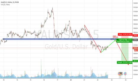 XAUUSD: GOLD- BUY and then SELL