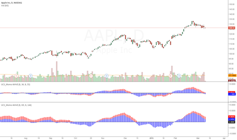 AAPL: Today on Myth Buster Series - TTM Waves