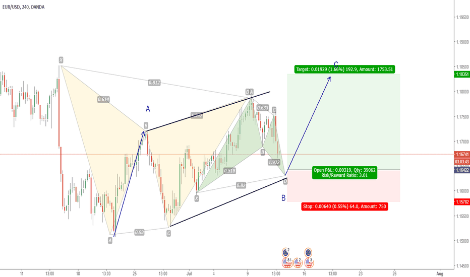 EURUSD: EURUSD BUY SETUP - BULLISH GARTLEY