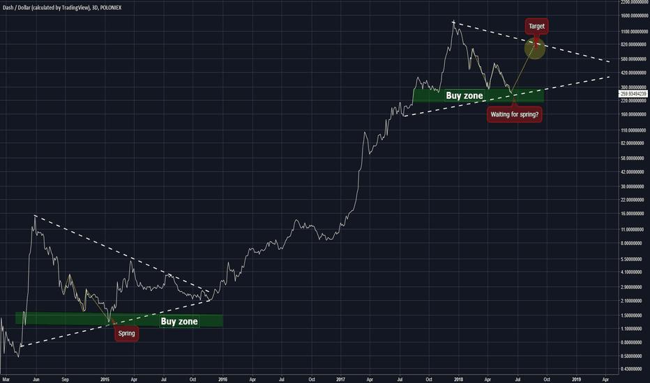 DASHUSD: DASH/USD Q3 will be green for whole crypto markets