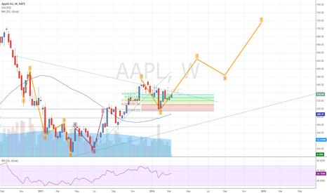 AAPL: Apple on a bullish trend