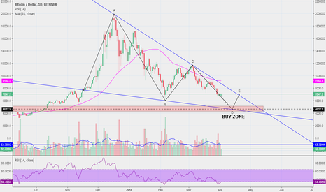 BTCUSD: $BTC comment: $4.6k is the new buy level