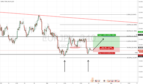 EURJPY: breakdown on eurjpy
