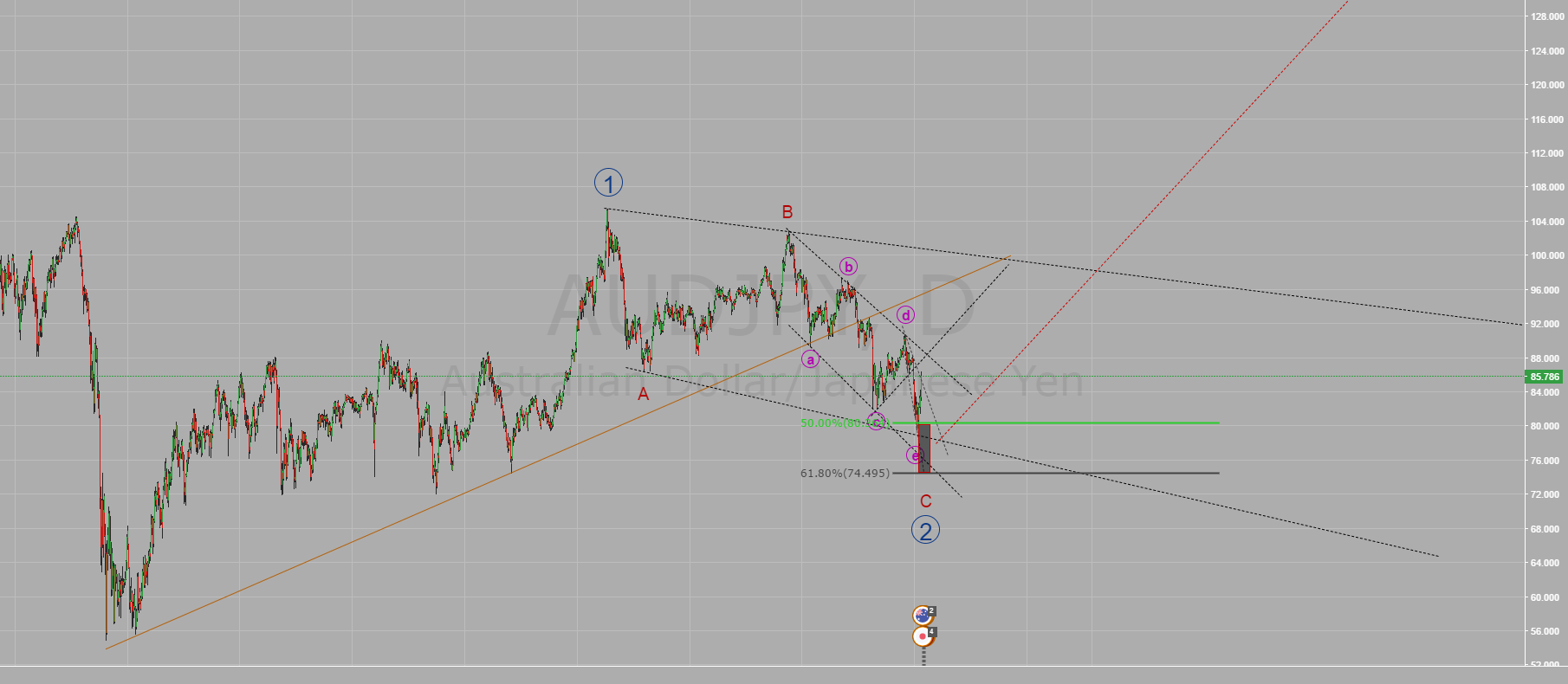 AUDJPY get ready to start the big move to 3 wave