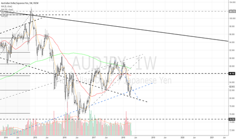 AUDJPY: Weekly update - Trend-line  resistance - one to watch