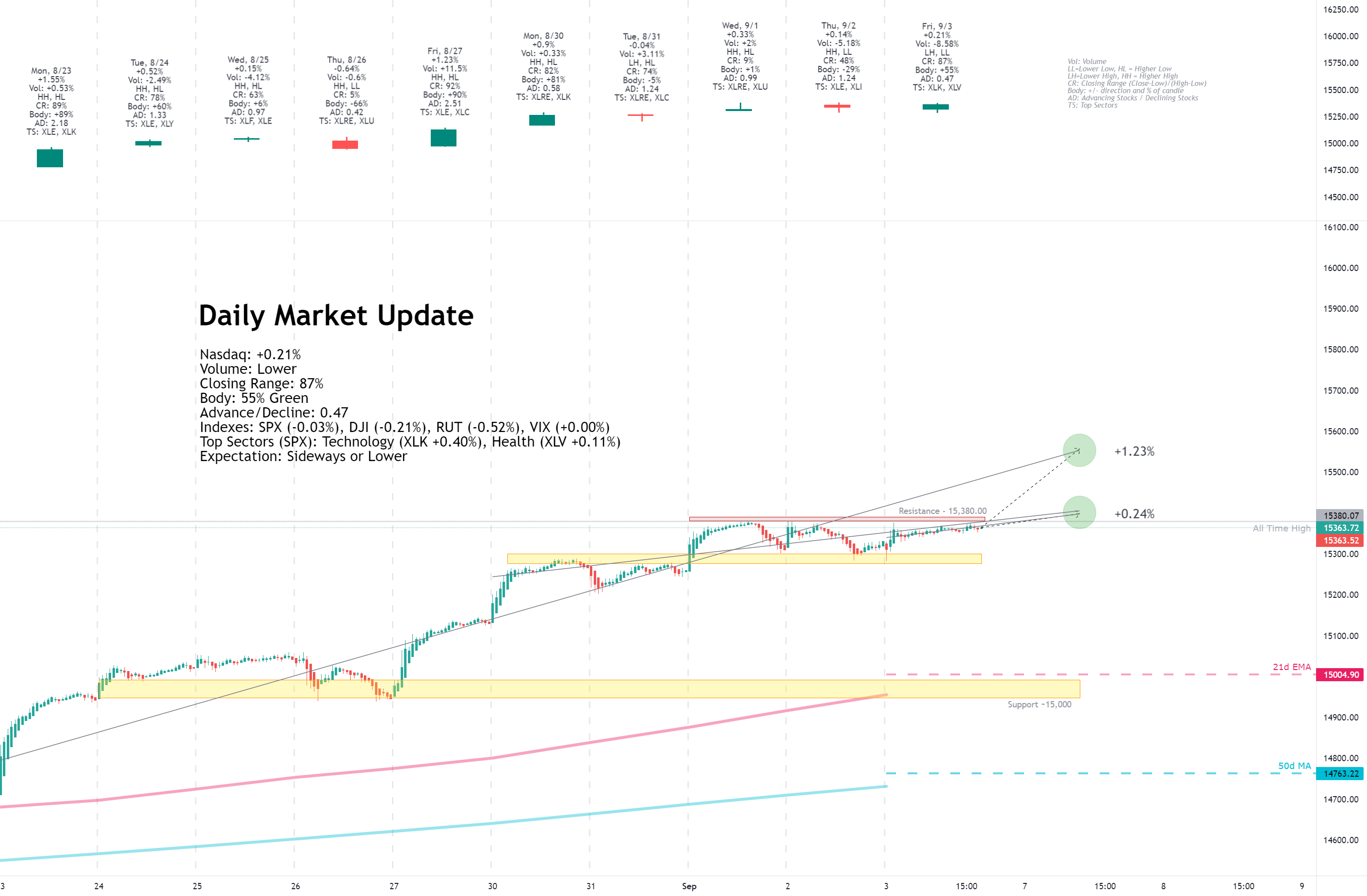 Daily Market Update for 9/3