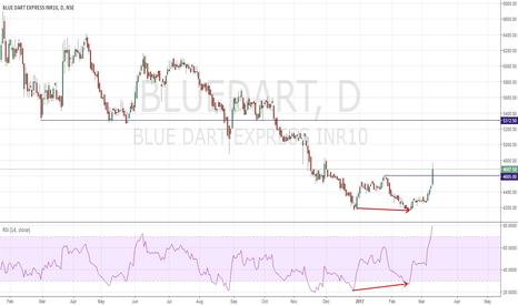 BLUEDART: Double Bottom Reversal BlueDart