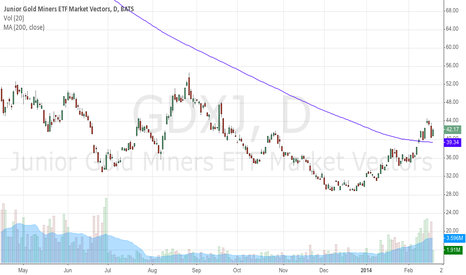 GDXJ: staying above the 200 sma
