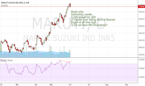MARUTI: Study only: Not a OH nor Engulf, but still...Trade building up?