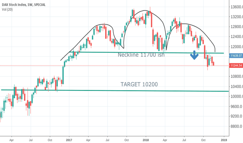 DAX: DAX : on way to 10200?  Head and shoulders