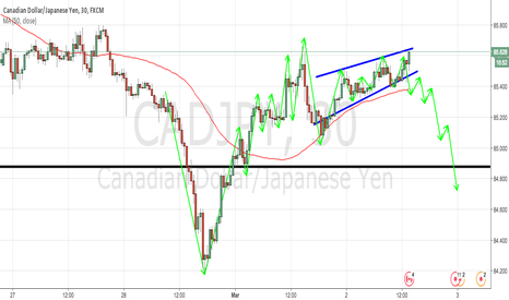 CADJPY: CADJPY 30M TECHNICAL ANALYSIS
