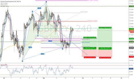GBPJPY: Patterns targets completed