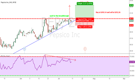 PEP: Ascending Triangle