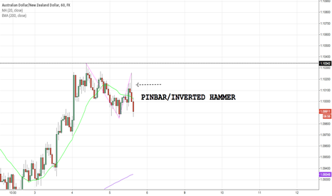 AUDNZD: Pinbar. Inverted hammer
