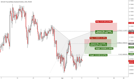 GBPNZD: GBPNZD: 2 Potential Setups