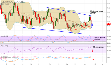 NZDJPY: NZD/JPY TP hit, break below 74.47 to see test of 74, stay short