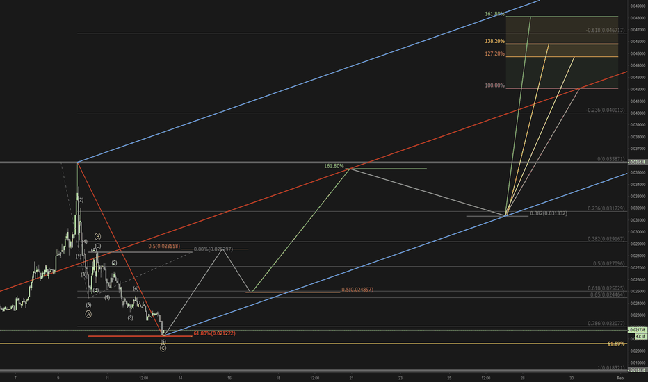 TRXUSD: Updated TRX - is the bottom of this correction in?