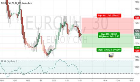 EURCNH: eurcnh sell