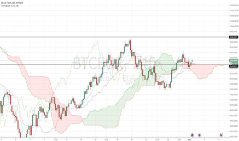 BTCEUR: Le cours du BTC/EUR a franchi le haut du nuage en unité 4 heures